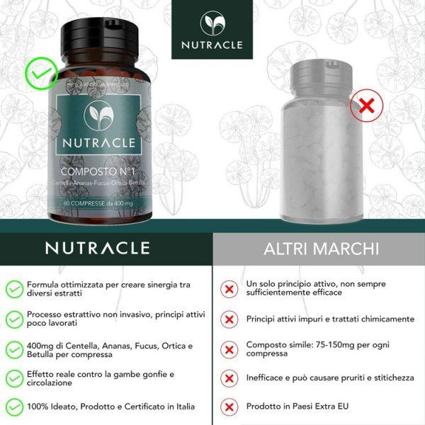 Composto N.1 - 60 compresse da 400 mg